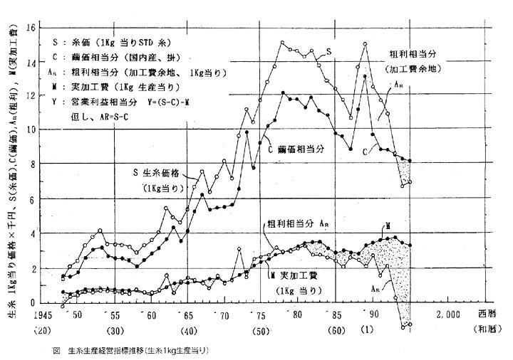 天皇家御養蚕所と東京農工大学