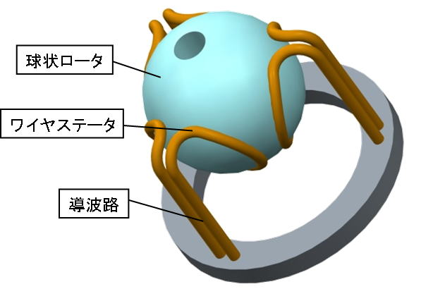 遠山研-コイル型超音波モータ